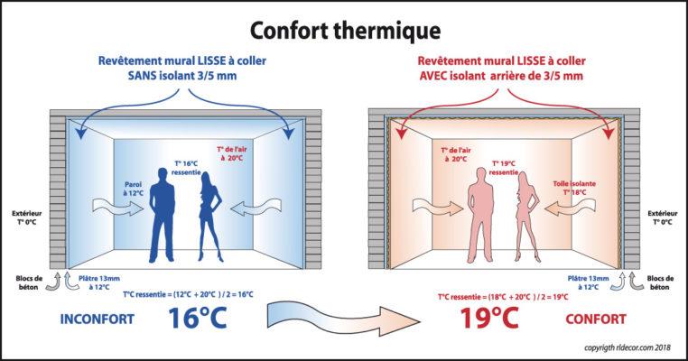 Confort-Inconfort-Thermique