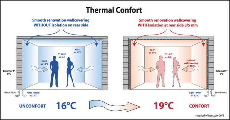 Confort-Unconfort-Thermal